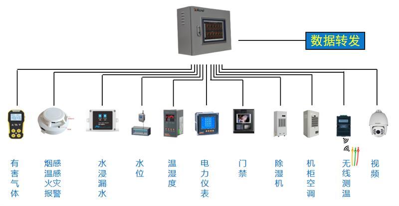 安科瑞Acrel-2000E/B配电室综合监控系统