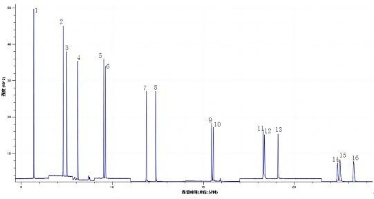 16种PAHs标准品SIM扫描离子流色谱图.jpg